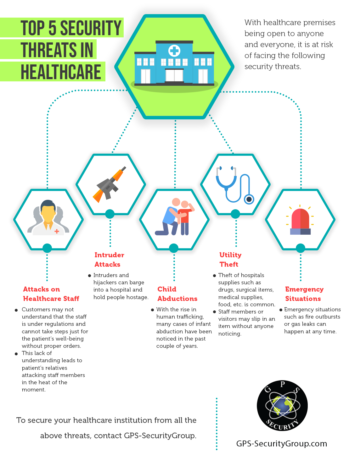 Security Threats In Healthcare